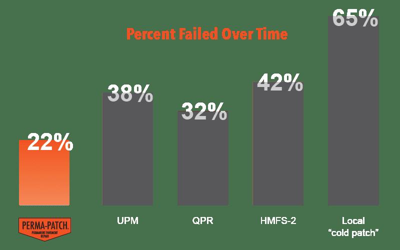 SHRP Test chart